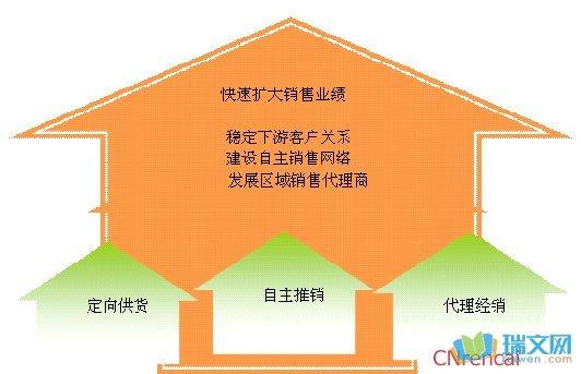 家居用纺织品项目可行性研究报告-经销人情况分析